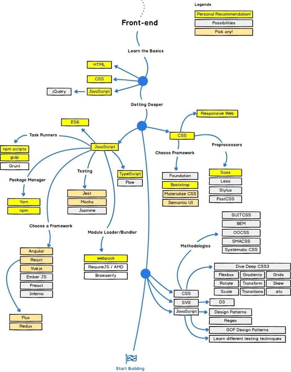 Roadmap to become frontend developer